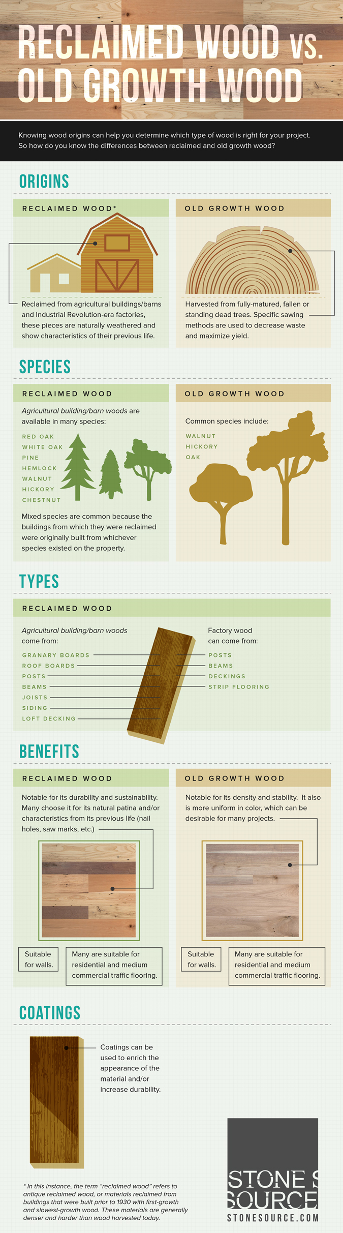 Infographic reclaimed wood vs old growth wood stone source for Reclaimed wood sources